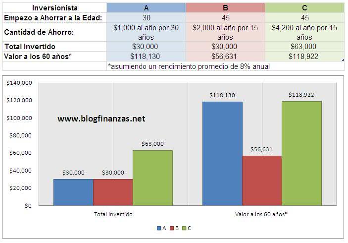 Inversiones Rendimiento Compuesto